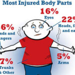 most-injured-body-parts