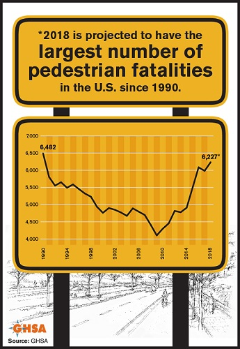 Are Tennessee's Efforts to Decrease Pedestrian Deaths Working?
